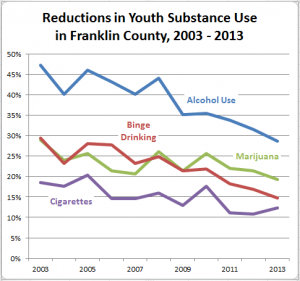 substance use 2003 to 2013